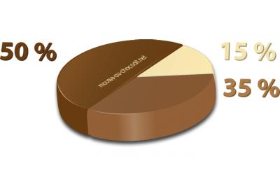 Préférences chocolatées